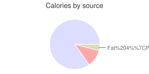 Wheat, soft white, calories by source
